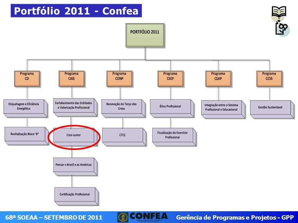 Gerência de Programas e Projetos - GPP 68ª SOEAA – SETEMBRO DE 2011 Formulação Estratégica do Crea-Jr