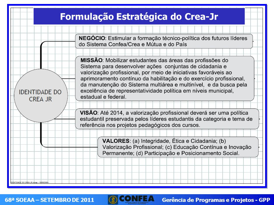 Gerência de Programas e Projetos - GPP 68ª SOEAA – SETEMBRO DE 2011 Implementar as diretrizes estabelecidas pelo Plenário do Confea sobre a instalação e funcionamento do Crea- Jr; Implantar demais ações que visem uma consolidação do papel do Crea-Jr nos Regionais.