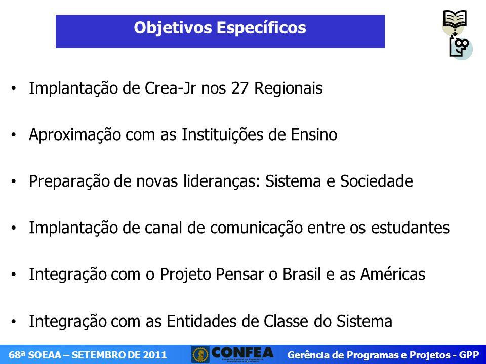 Gerência de Programas e Projetos - GPP 68ª SOEAA – SETEMBRO DE 2011 Osiris Barboza de Almeida Coordenador Projeto Crea-Jr osiris.barboza@confea.org.br (61) 2105-3707 osiris.barboza@confea.org.br