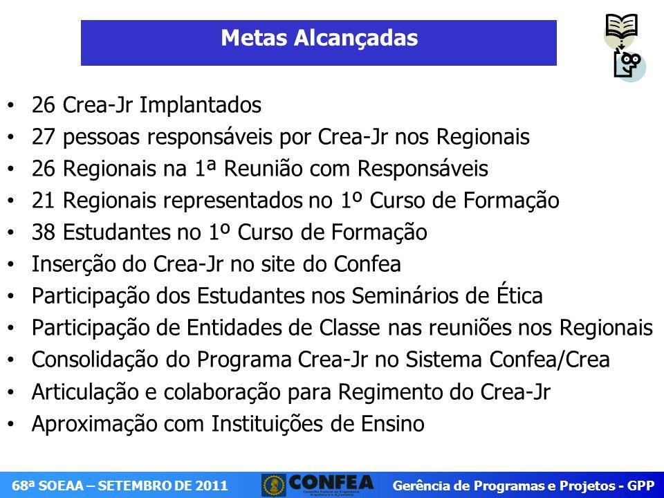 Gerência de Programas e Projetos - GPP 68ª SOEAA – SETEMBRO DE 2011 Crea-PA Palestra – Implantação do Crea-Jr regional