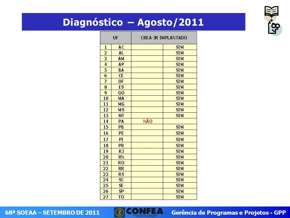Gerência de Programas e Projetos - GPP 68ª SOEAA – SETEMBRO DE 2011 Estrutura Analítica do Projeto (EAP)