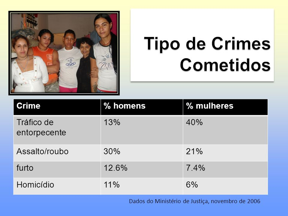 Crime% homens% mulheres Tráfico de entorpecente 13%40% Assalto/roubo30%21% furto12.6%7.4% Homicídio11%6% Dados do Ministério de Justiça, novembro de 2006