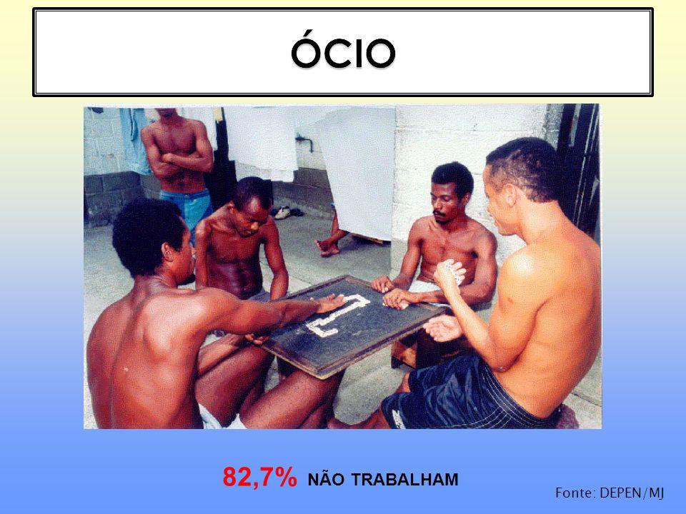 82,7% NÃO TRABALHAM Fonte: DEPEN/MJ