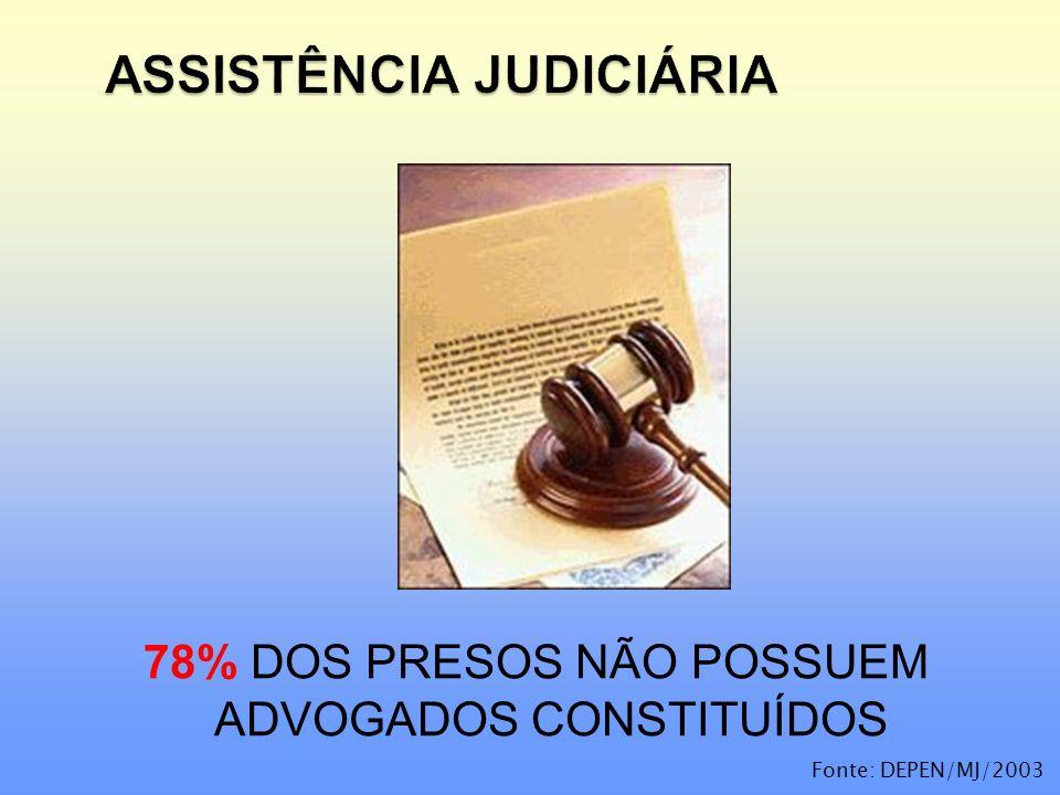 78% DOS PRESOS NÃO POSSUEM ADVOGADOS CONSTITUÍDOS Fonte: DEPEN/MJ/2003