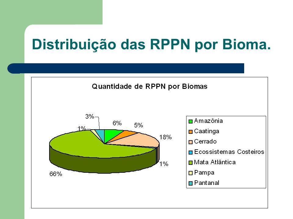 Distribuição das RPPN por Bioma.