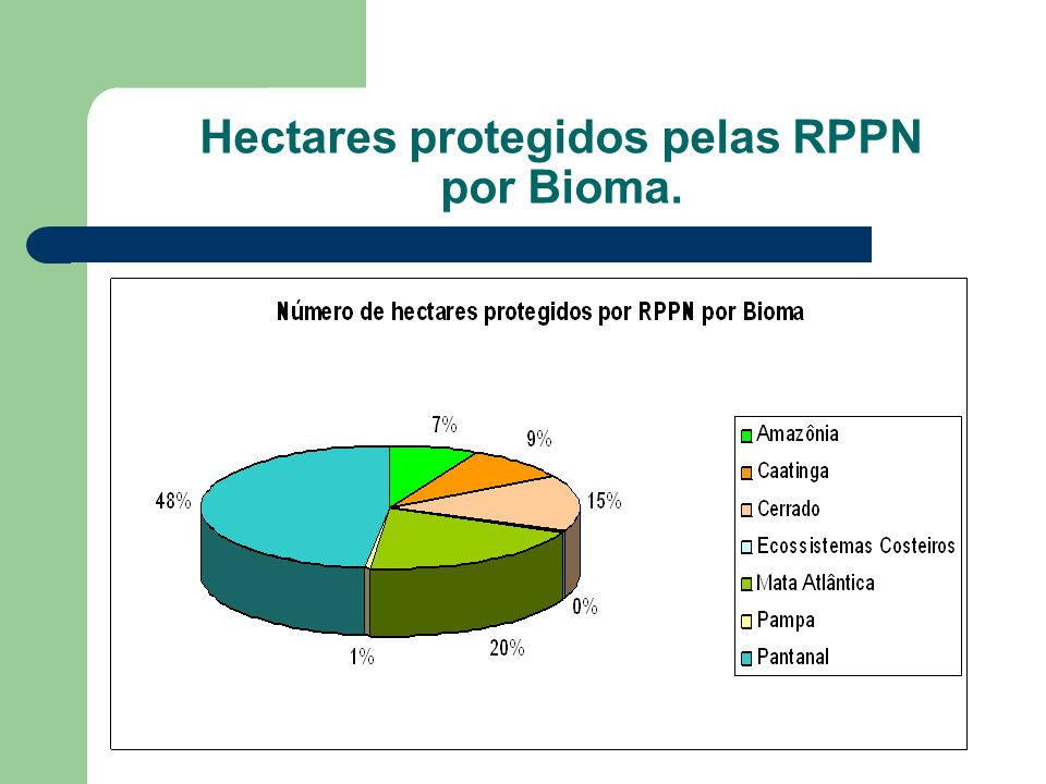 Hectares protegidos pelas RPPN por Bioma.