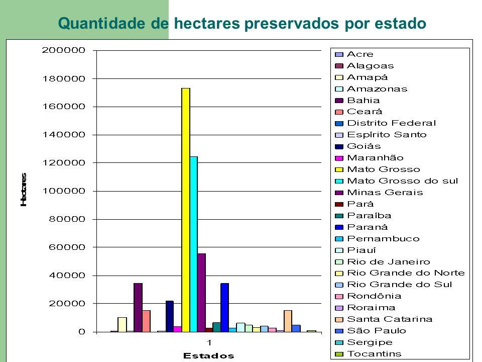 Quantidade de hectares preservados por estado