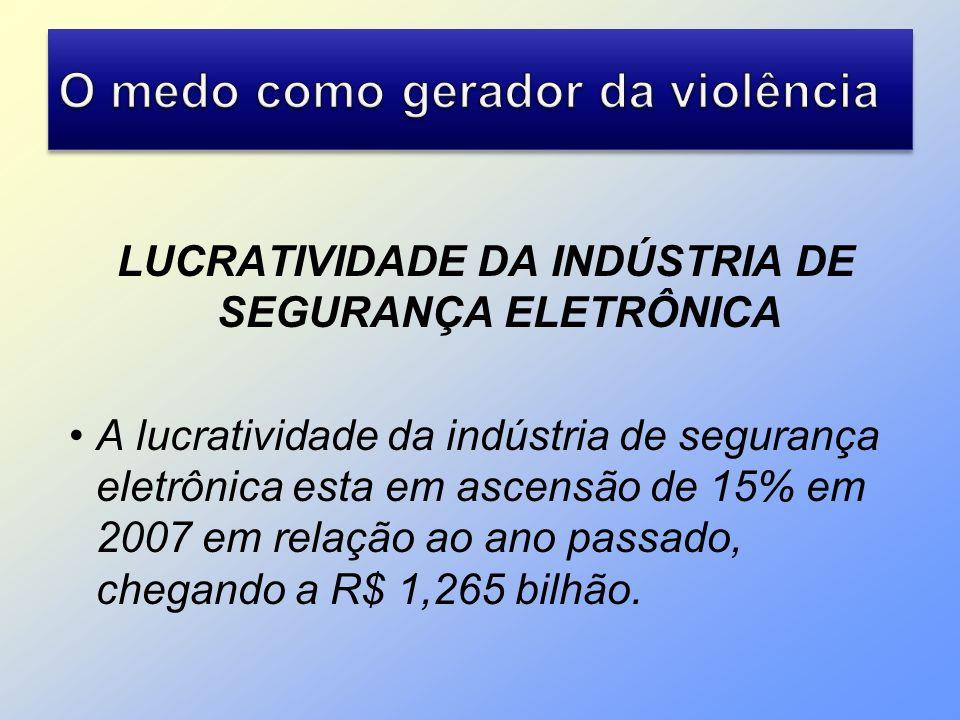 LUCRATIVIDADE DA INDÚSTRIA DE SEGURANÇA ELETRÔNICA A lucratividade da indústria de segurança eletrônica esta em ascensão de 15% em 2007 em relação ao