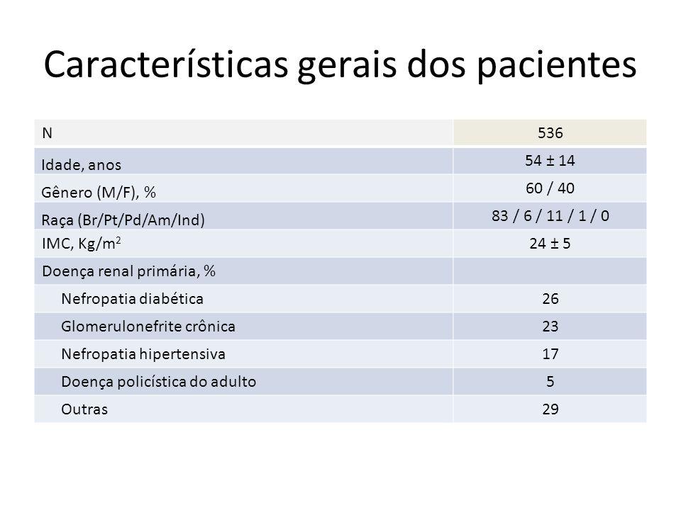 Características gerais dos pacientes N536 Idade, anos 54 ± 14 Gênero (M/F), % 60 / 40 Raça (Br/Pt/Pd/Am/Ind) 83 / 6 / 11 / 1 / 0 IMC, Kg/m 2 24 ± 5 Do