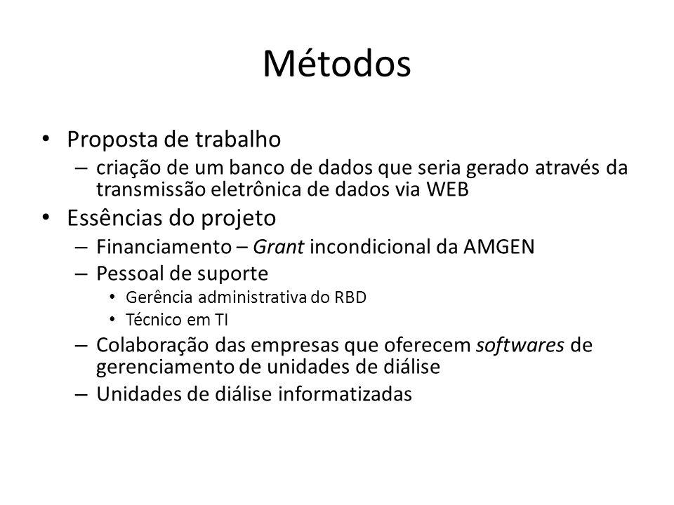 Métodos Proposta de trabalho – criação de um banco de dados que seria gerado através da transmissão eletrônica de dados via WEB Essências do projeto –