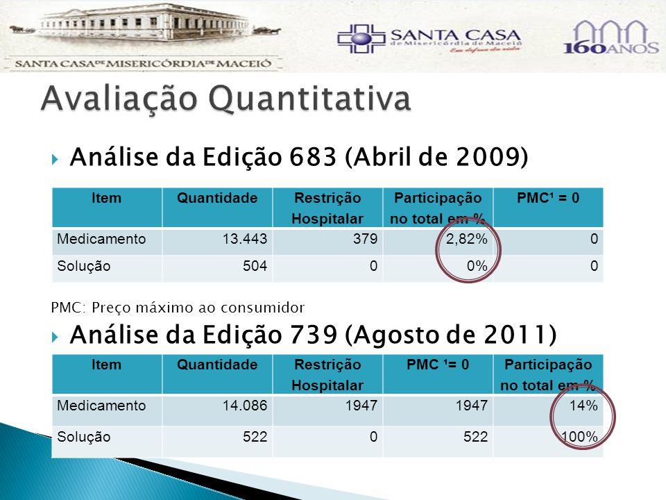 Análise da Edição 683 (Abril de 2009) PMC: Preço máximo ao consumidor Análise da Edição 739 (Agosto de 2011) ItemQuantidade Restrição Hospitalar Parti