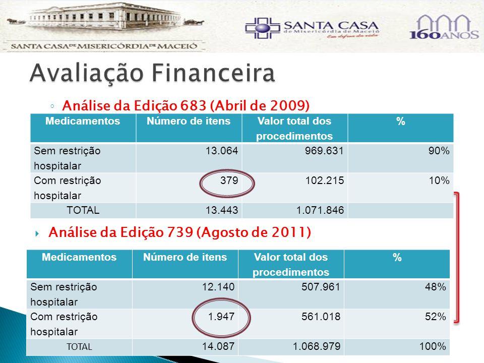 Análise da Edição 683 (Abril de 2009) Análise da Edição 739 (Agosto de 2011) MedicamentosNúmero de itens Valor total dos procedimentos % Sem restrição