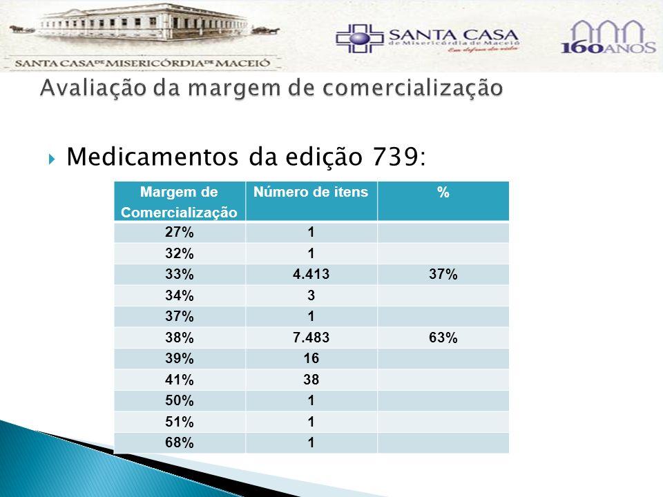 A média da receita mensal com material e medicamento da instituição é de R$ 2.906.598,00, sendo R$ 619.365,14 com medicamentos definidos com restrição hospitalar, utilizando como referência a edição do Brasíndice n.º 739, possibilitando concluir que a Santa Casa de Maceió tem de recuperar esta possível perda de margem de comercialização de R$ 235.348,00 (R$ 619.365,14* 38%) através de renegociação da margem ou compensação com outros procedimentos.