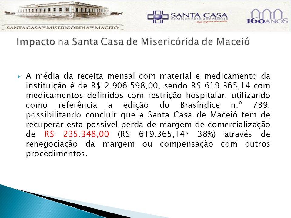 A média da receita mensal com material e medicamento da instituição é de R$ 2.906.598,00, sendo R$ 619.365,14 com medicamentos definidos com restrição