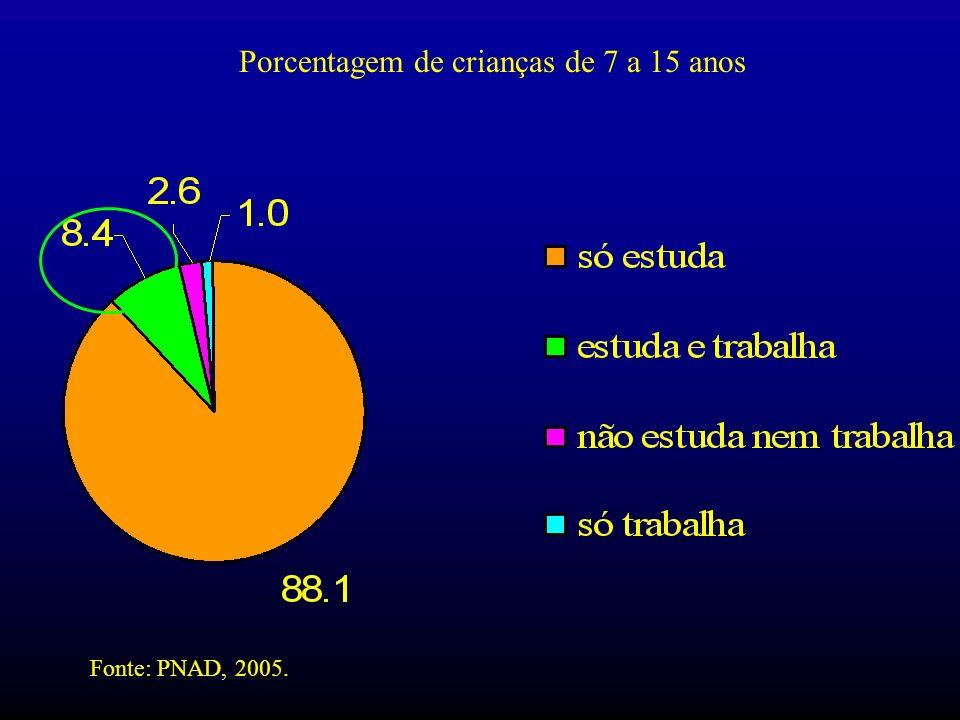 Porcentagem de crianças de 7 a 15 anos Fonte: PNAD, 2005.
