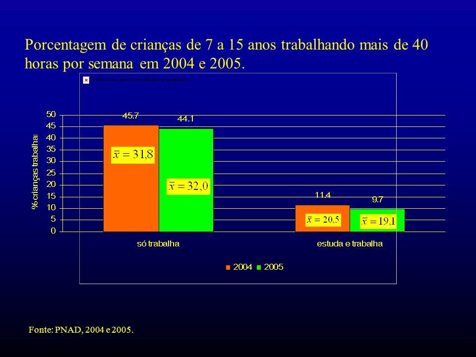 Porcentagem de crianças de 7 a 15 anos trabalhando mais de 40 horas por semana em 2004 e 2005. Fonte: PNAD, 2004 e 2005.