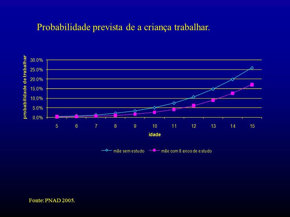 Probabilidade prevista de a criança trabalhar. Fonte: PNAD 2005.