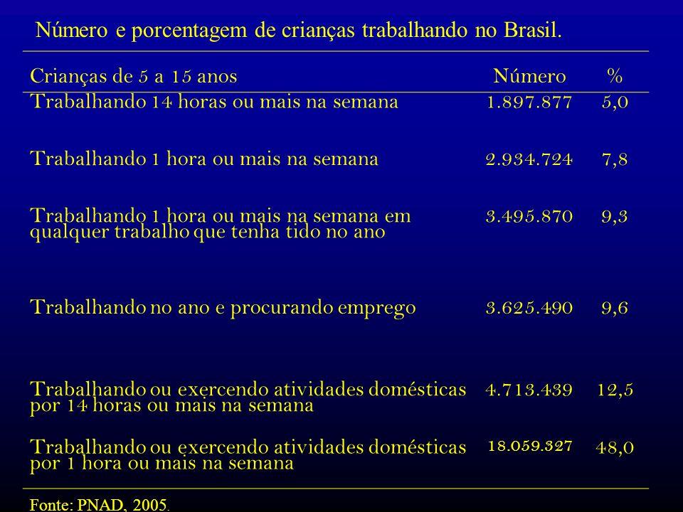 Número e porcentagem de crianças trabalhando no Brasil. Crianças de 5 a 15 anosNúmero% Trabalhando 14 horas ou mais na semana1.897.8775,0 Trabalhando