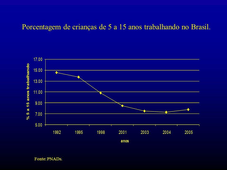 Fonte: PNADs. Porcentagem de crianças de 5 a 15 anos trabalhando no Brasil.