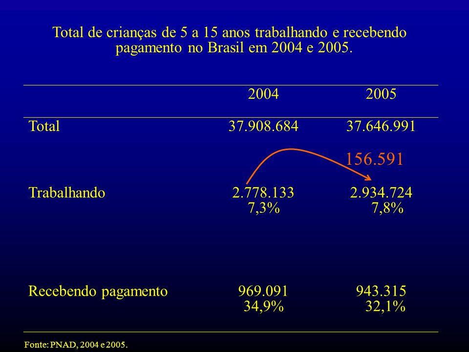 Total de crianças de 5 a 15 anos trabalhando e recebendo pagamento no Brasil em 2004 e 2005. 20042005 Total37.908.68437.646.991 Trabalhando2.778.133 7
