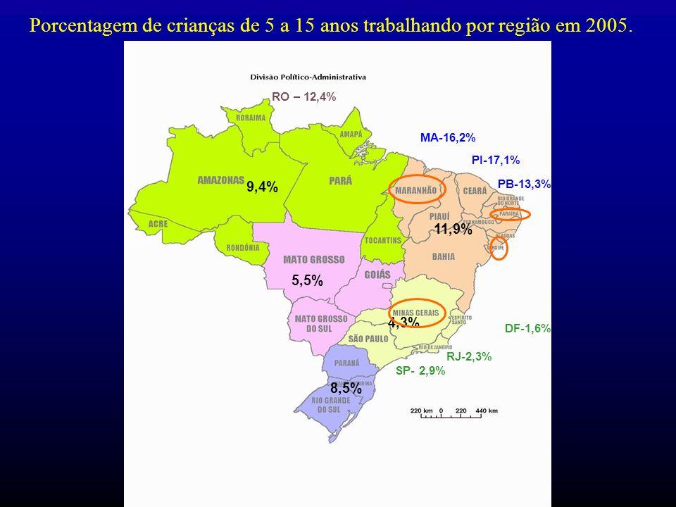 Porcentagem de crianças de 5 a 15 anos trabalhando por região em 2005. 9,4% 5,5% 8,5% 4,3% 11,9% MA-16,2% PI-17,1% PB-13,3% RJ-2,3% DF-1,6% SP- 2,9% R