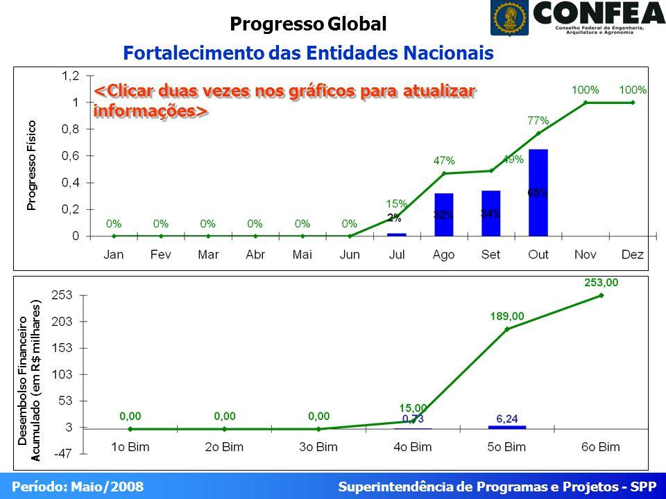 Superintendência de Programas e Projetos - SPP Período: Maio/2008 Progresso Global Fortalecimento das Entidades Nacionais Desembolso Financeiro Acumulado (em R$ milhares) Progresso Físico
