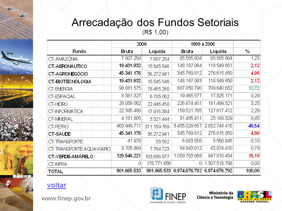 Arrecadação dos Fundos Setoriais (R$ 1,00) voltar