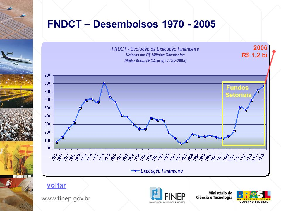 FundosSetoriais 2006 R$ 1,2 bi FNDCT – Desembolsos 1970 - 2005 voltar