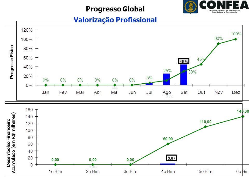Superintendência de Programas e Projetos - SPP Período: Agosto/2008 Progresso Global Valorização Profissional Desembolso Financeiro Acumulado (em R$ m