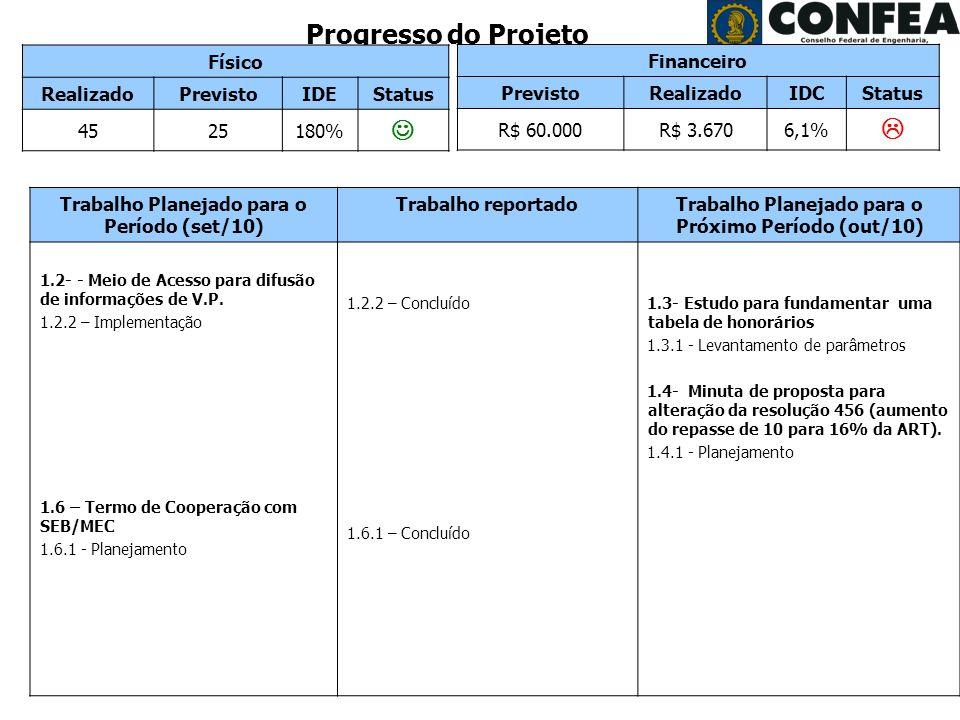 Superintendência de Programas e Projetos - SPP Período: Agosto/2008 Progresso do Projeto Físico RealizadoPrevistoIDEStatus 4525180% Trabalho Planejado