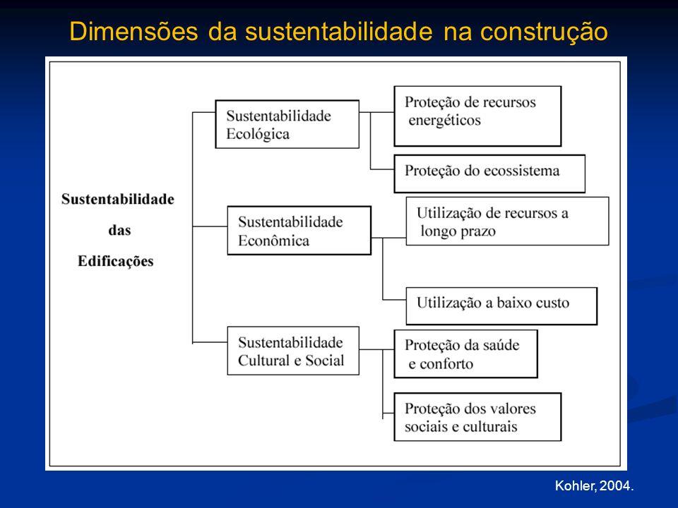 Kohler, 2004. Dimensões da sustentabilidade na construção