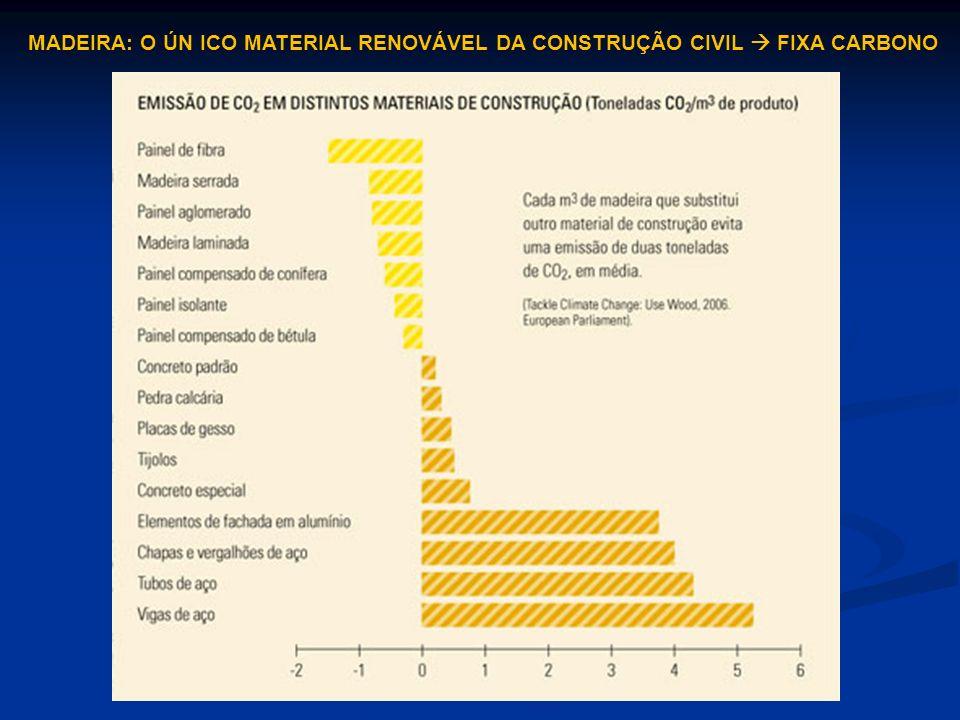 MADEIRA: O ÚN ICO MATERIAL RENOVÁVEL DA CONSTRUÇÃO CIVIL FIXA CARBONO