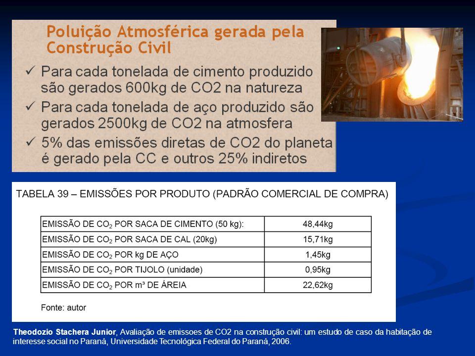 Theodozio Stachera Junior, Avaliação de emissoes de CO2 na construção civil: um estudo de caso da habitação de interesse social no Paraná, Universidad