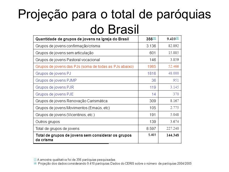 Projeção para o total de paróquias do Brasil Quantidade de grupos de jovens na Igreja do Brasil356 [1] [1] 9.410 [2] [2] Grupos de jovens confirmação/crisma3.136 82.892 Grupos de jovens sem articulação601 15.885 Grupos de jovens Pastoral vocacional146 3.859 Grupos de jovens das PJs (soma de todas as PJs abaixo)1985 52.466 Grupos de jovens PJ1816 48.000 Grupos de jovens PJMP36 951 Grupos de jovens PJR119 3.145 Grupos de jovens PJE14 370 Grupos de jovens Renovação Carismática309 8.167 Grupos de jovens Movimentos (Emaús, etc)105 2.775 Grupos de jovens (Vicentinos, etc.)191 5.048 Outros grupos139 3.674 Total de grupos de jovens8.597 227.240 Total de grupos de jovens sem considerar os grupos da crisma 5.461 144.348 [1] [1] A amostra qualitativa foi de 356 paróquias pesquisadas.