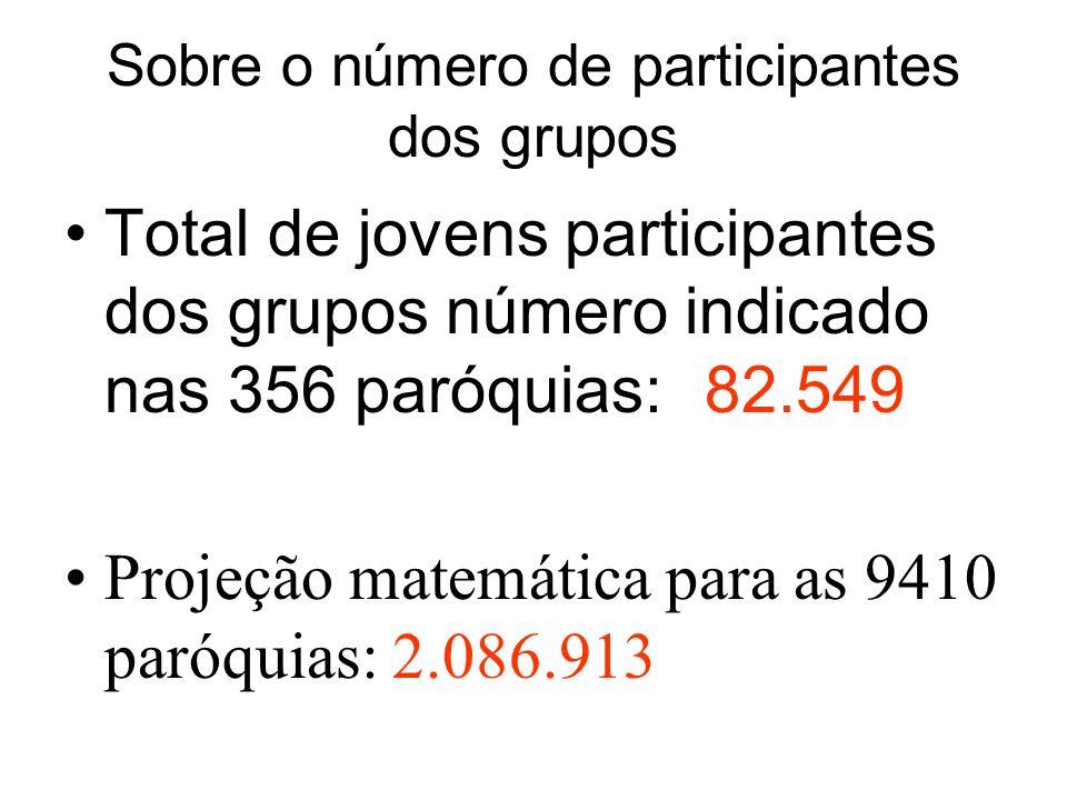 Sobre o número de participantes dos grupos Total de jovens participantes dos grupos número indicado nas 356 paróquias:82.549 Projeção matemática para as 9410 paróquias: 2.086.913