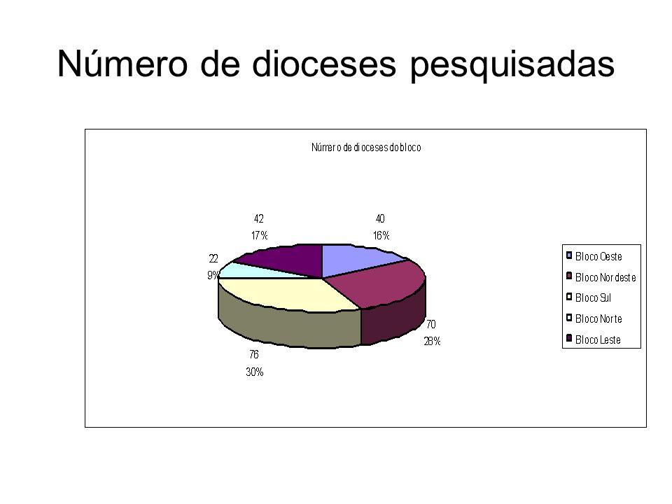 Número de dioceses pesquisadas