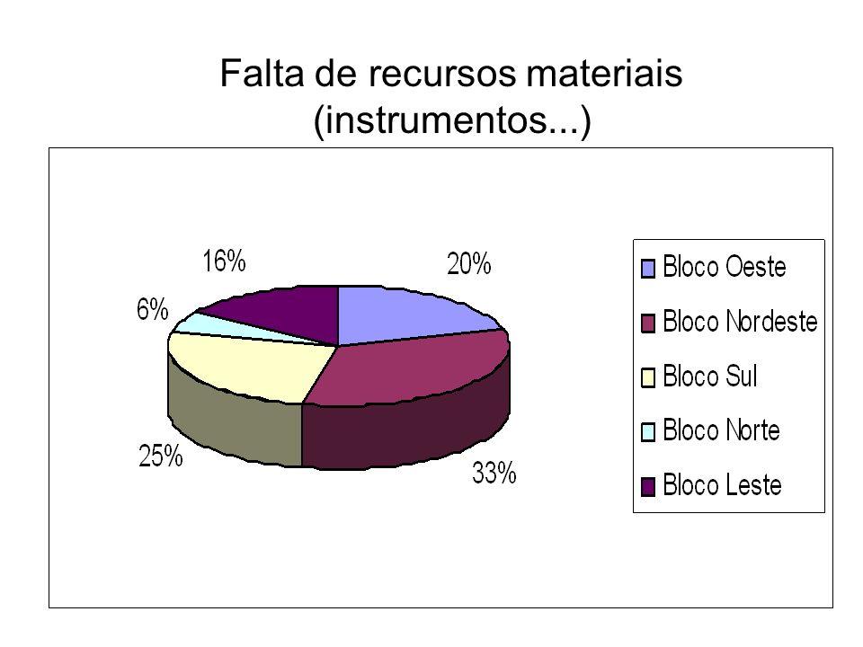 Falta de recursos materiais (instrumentos...)