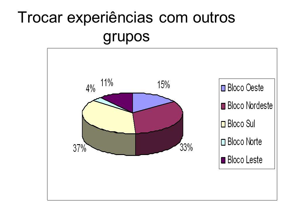 Trocar experiências com outros grupos