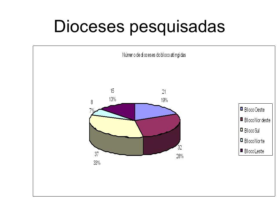 Dioceses pesquisadas