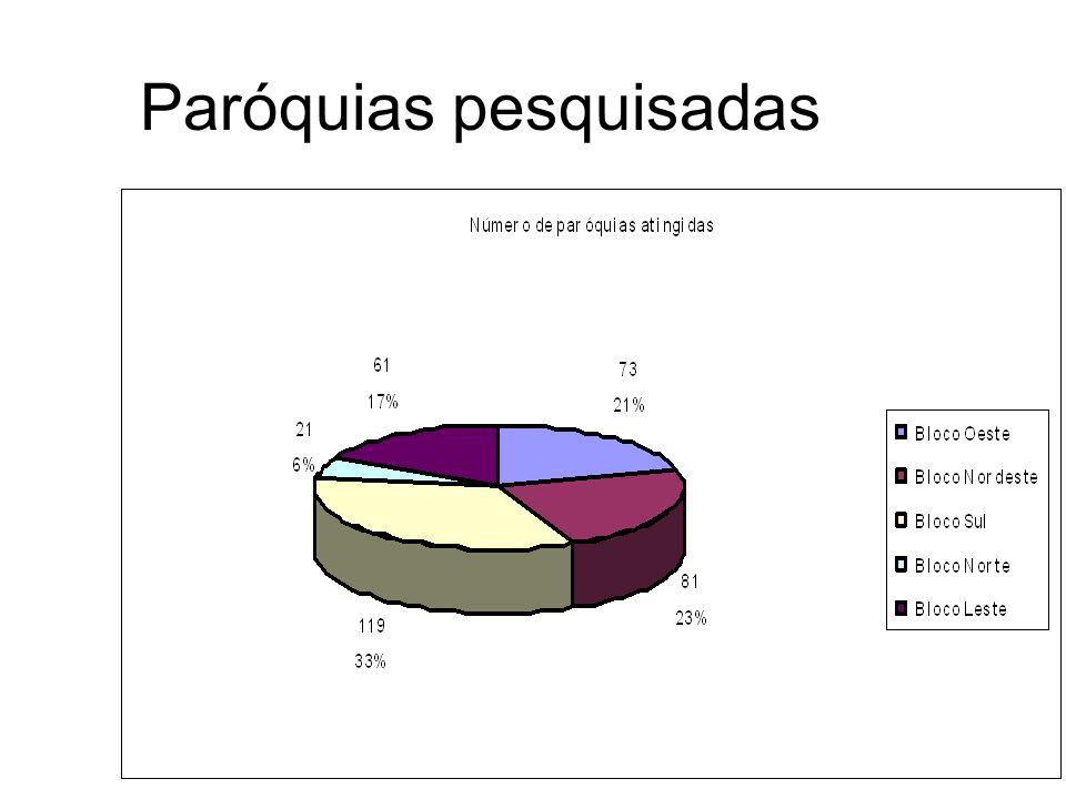 Paróquias pesquisadas