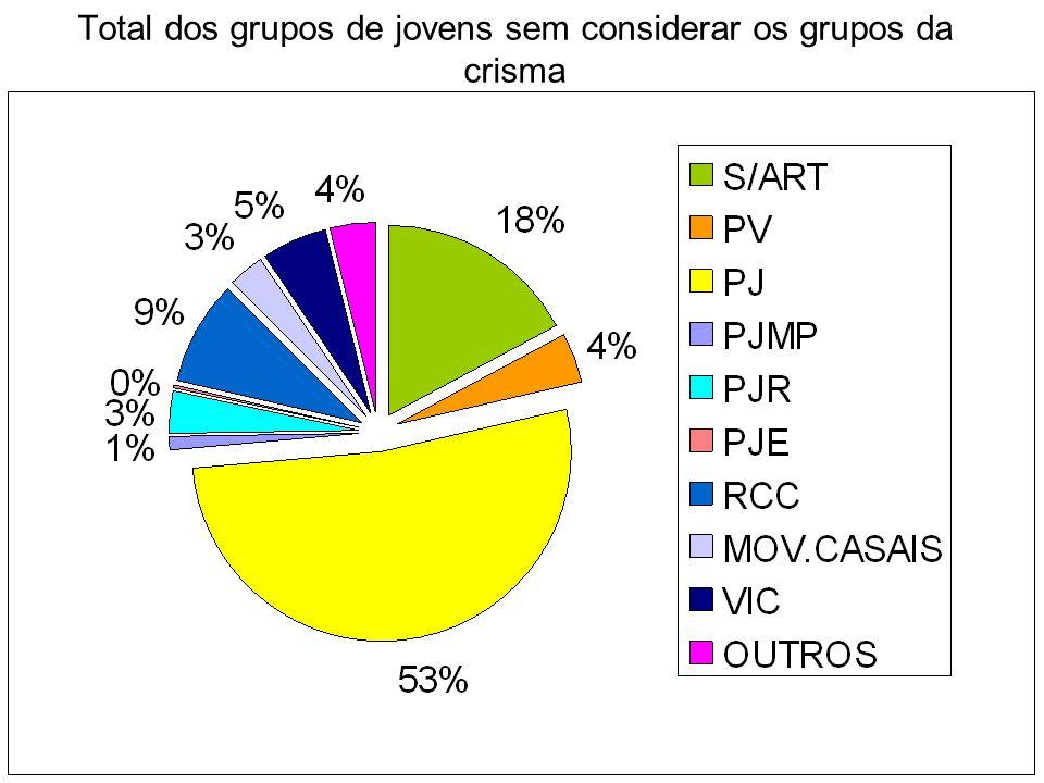 Total dos grupos de jovens sem considerar os grupos da crisma