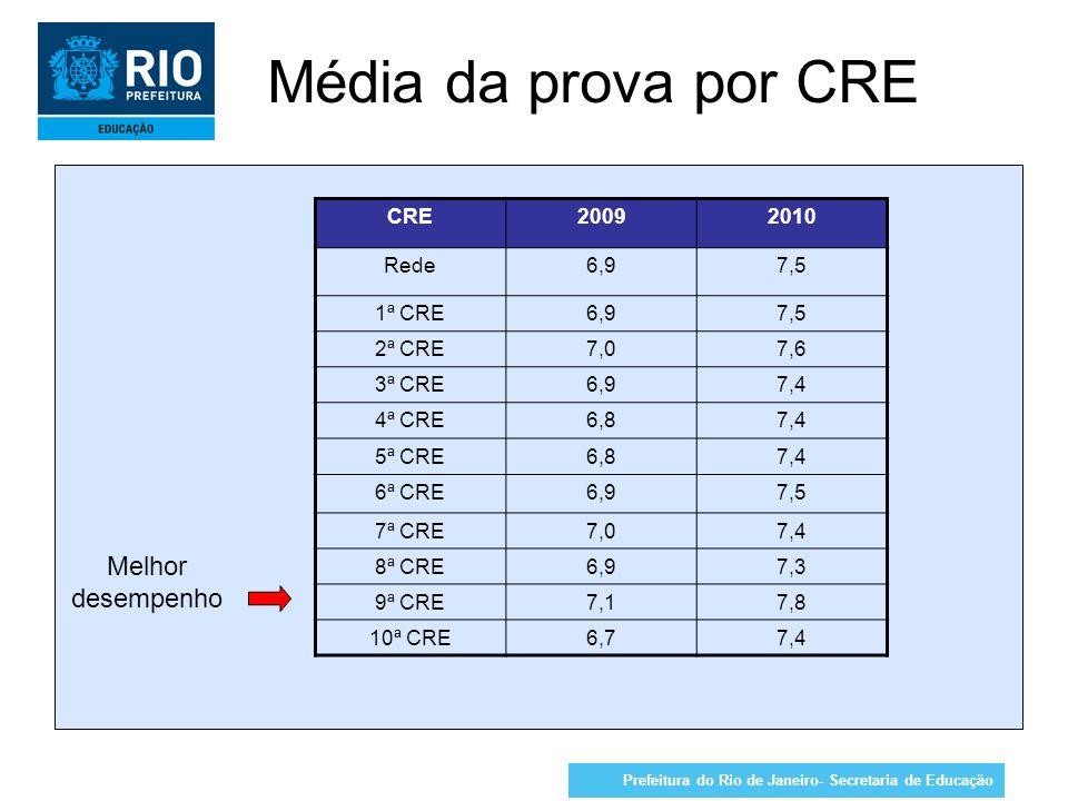 Prefeitura do Rio de Janeiro- Secretaria de Educação Média da prova por CRE CRE20092010 Rede6,97,5 1ª CRE6,97,5 2ª CRE7,07,6 3ª CRE6,97,4 4ª CRE6,87,4