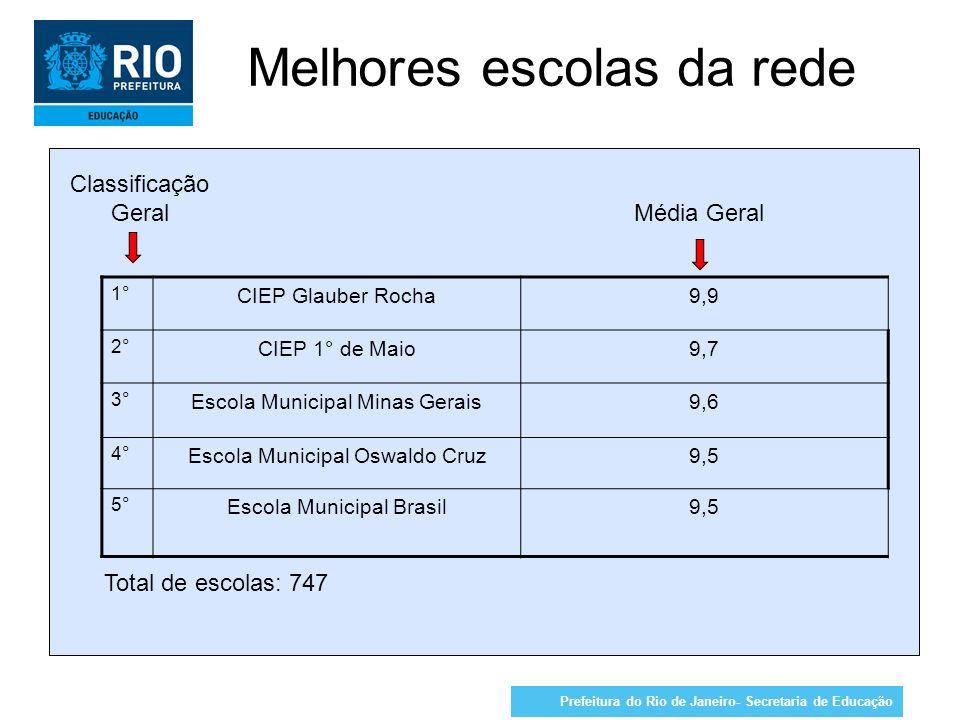 Prefeitura do Rio de Janeiro- Secretaria de Educação Melhores escolas da rede Média Geral 1° CIEP Glauber Rocha9,9 2° CIEP 1° de Maio9,7 3° Escola Mun