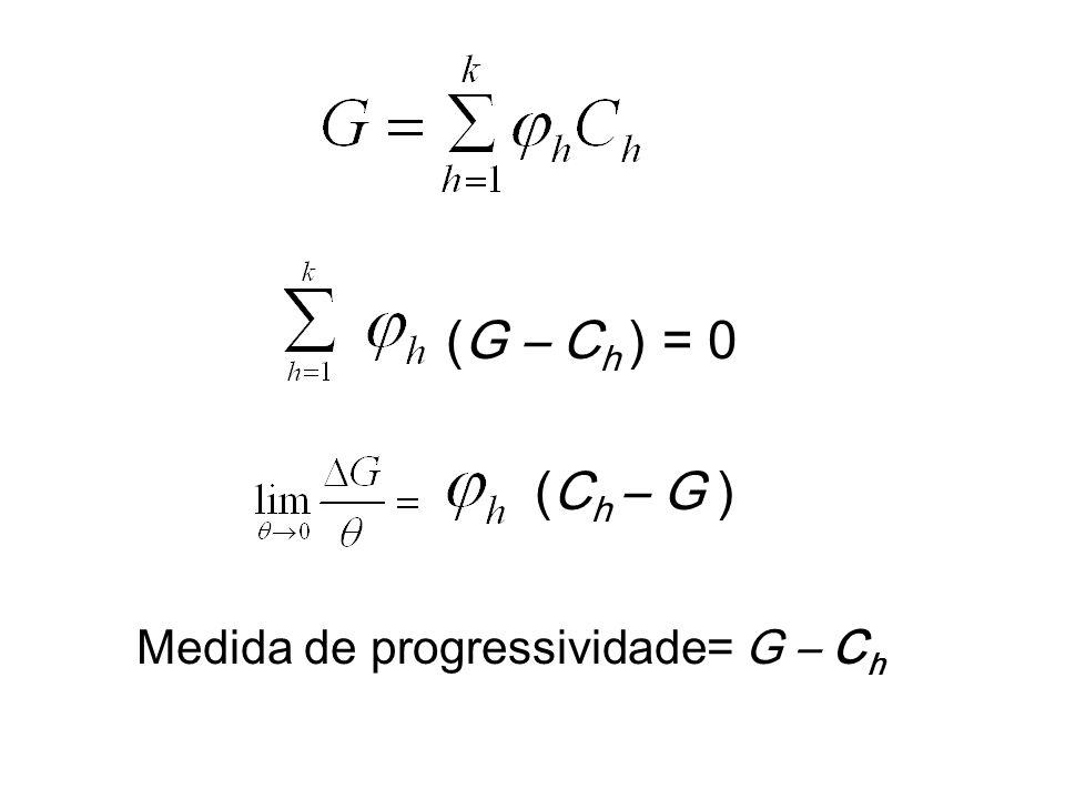 (G – C h ) = 0 (C h – G ) Medida de progressividade= G – C h