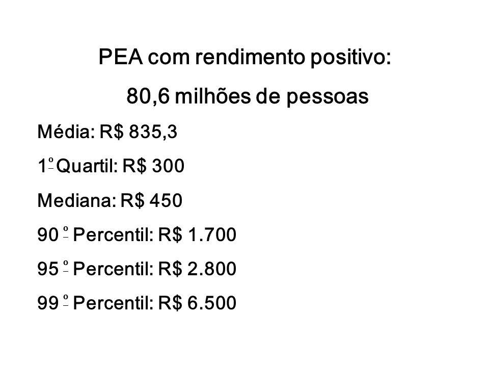 PEA com rendimento positivo: 80,6 milhões de pessoas Média: R$ 835,3 1 º Quartil: R$ 300 Mediana: R$ 450 90 º Percentil: R$ 1.700 95 º Percentil: R$ 2