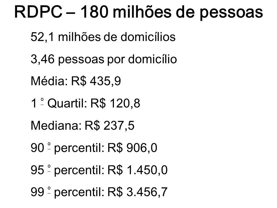 RDPC – 180 milhões de pessoas 52,1 milhões de domicílios 3,46 pessoas por domicílio Média: R$ 435,9 1 º Quartil: R$ 120,8 Mediana: R$ 237,5 90 º perce