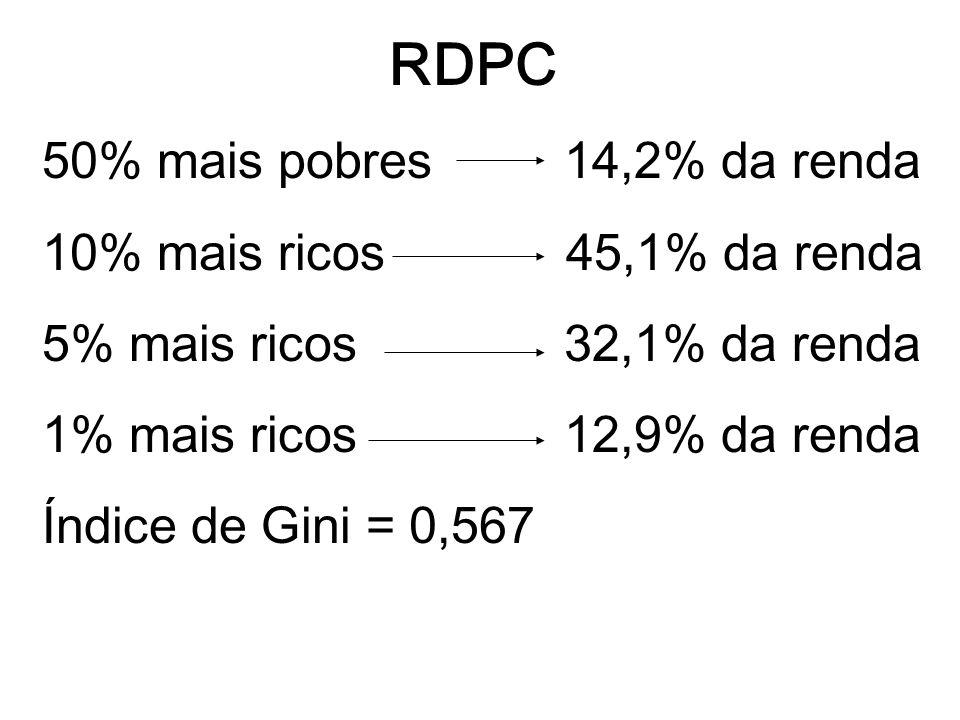 RDPC 50% mais pobres 14,2% da renda 10% mais ricos 45,1% da renda 5% mais ricos 32,1% da renda 1% mais ricos 12,9% da renda Índice de Gini = 0,567