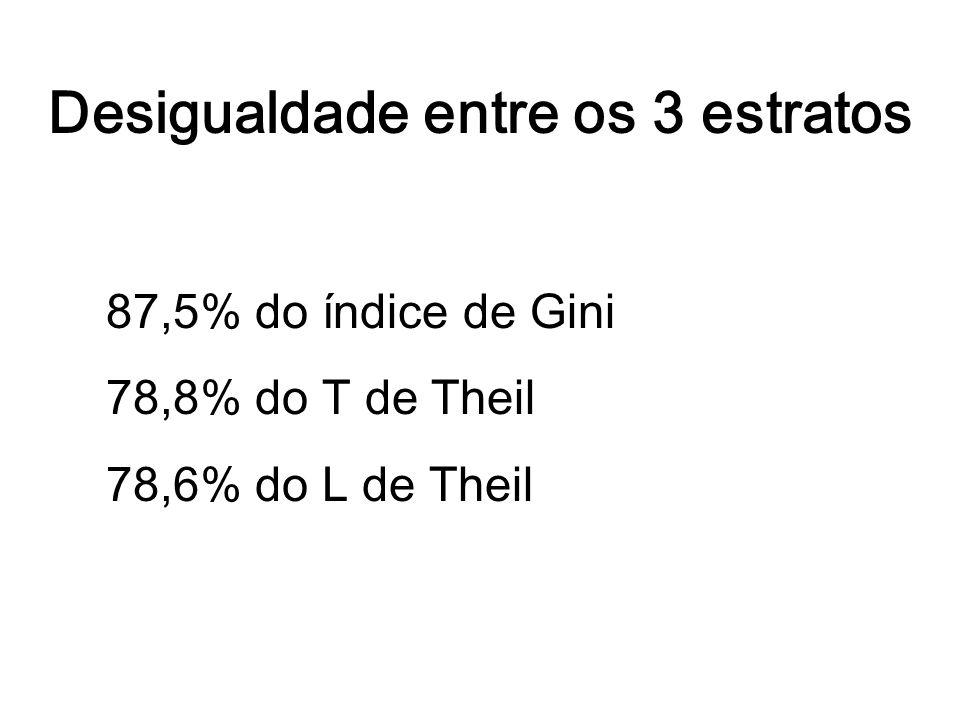 Desigualdade entre os 3 estratos 87,5% do índice de Gini 78,8% do T de Theil 78,6% do L de Theil