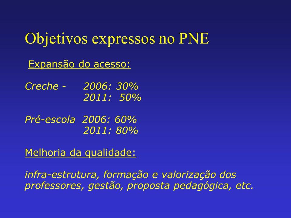 Objetivos expressos no PNE Expansão do acesso: Creche - 2006: 30% 2011: 50% Pré-escola 2006: 60% 2011: 80% Melhoria da qualidade: infra-estrutura, for