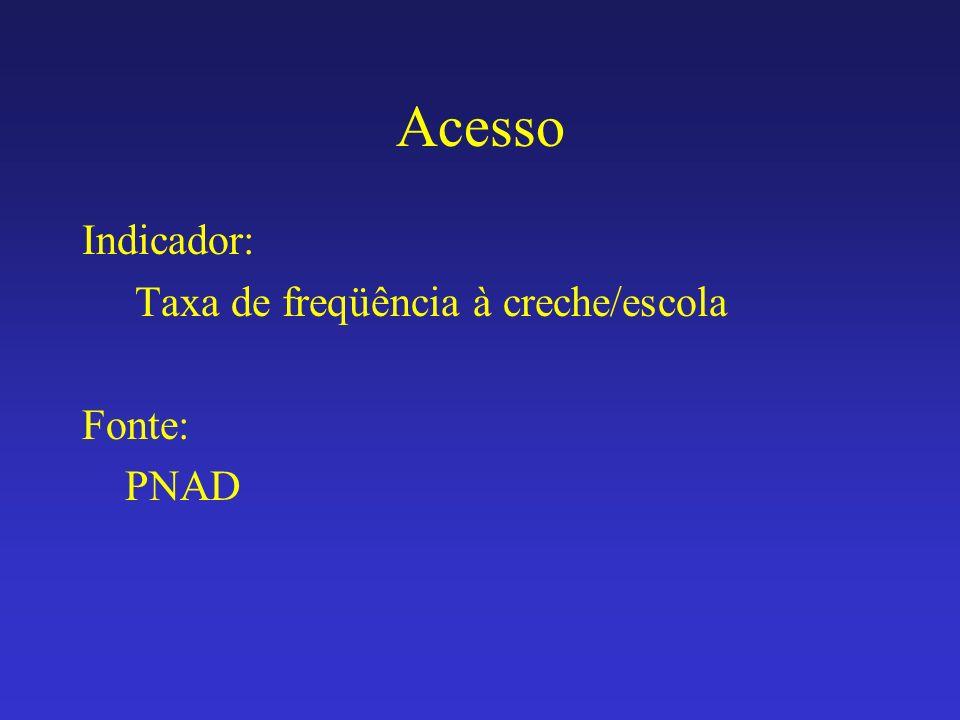 Acesso Indicador: Taxa de freqüência à creche/escola Fonte: PNAD
